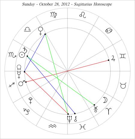 Sagittarius Horoscope Chart