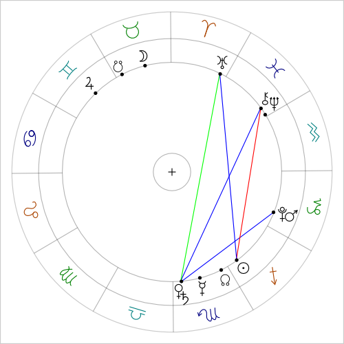 Mars conjunct Pluto sextile to Venus conjunct Saturn